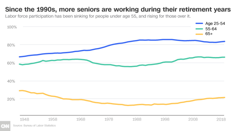 retirement workforce chart