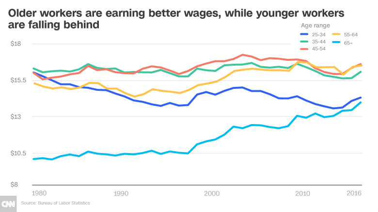 retirement wage chart