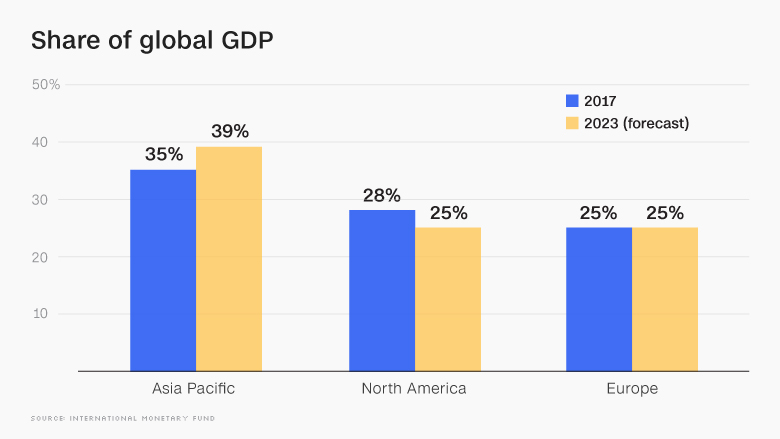 share global gdp update