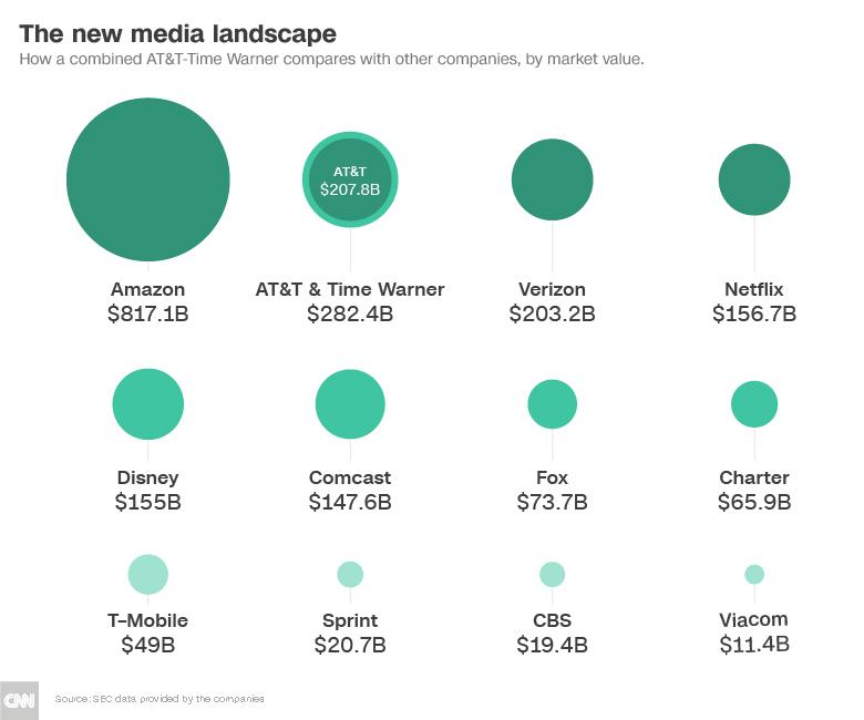 media companies market cap chart