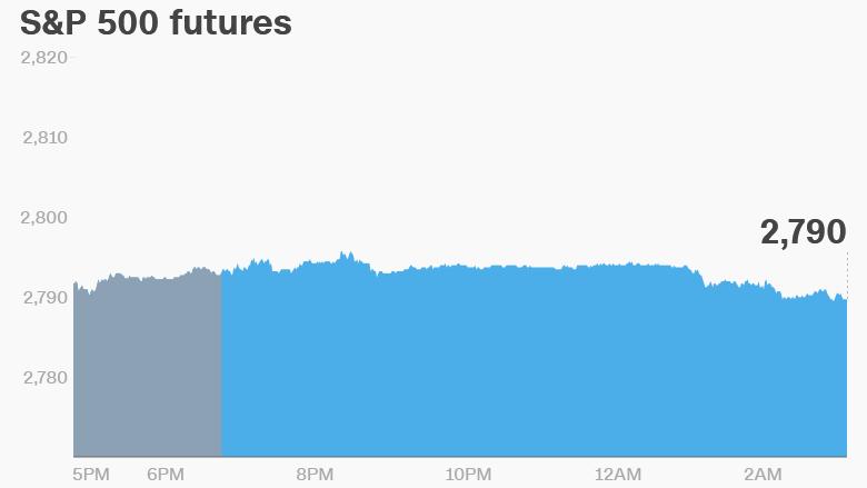 premarket stocks trading futures