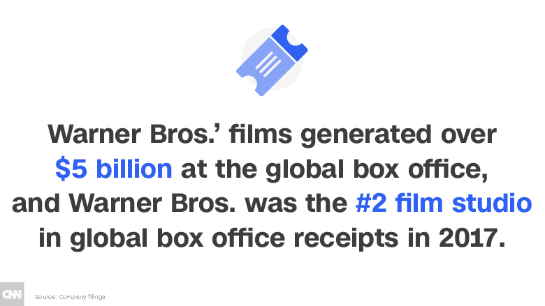 att time warner warner bros box office chart
