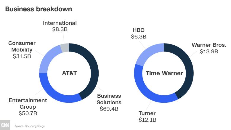 att time warner business breakdown chart