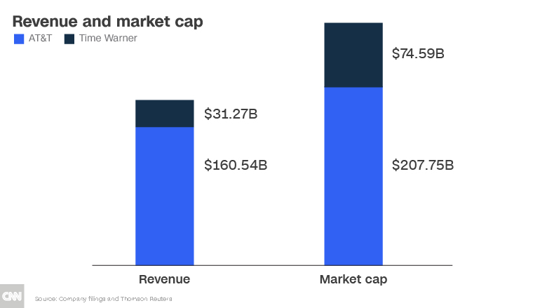 att time warner revenue market cap chart 2