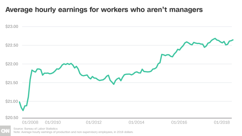 wage growth hourly earnings chart