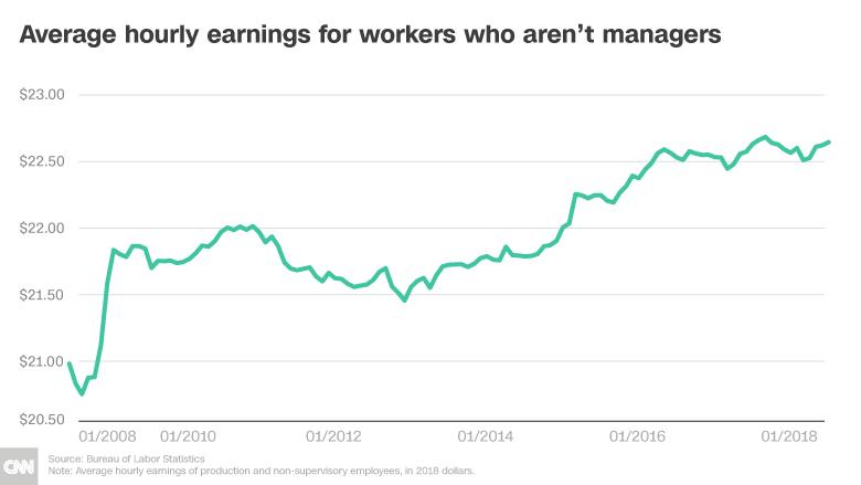 wage growth hourly earnings chart