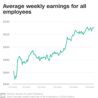 Earnings Had Improved In 2017 And Part Because Workers Were Putting More Hours But Then They Stopped Short Have Been Relatively Stagnant