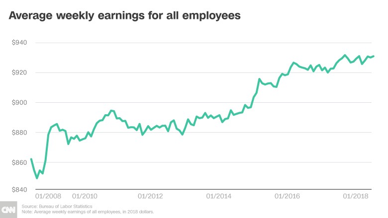 wage growth weekly earnings chart