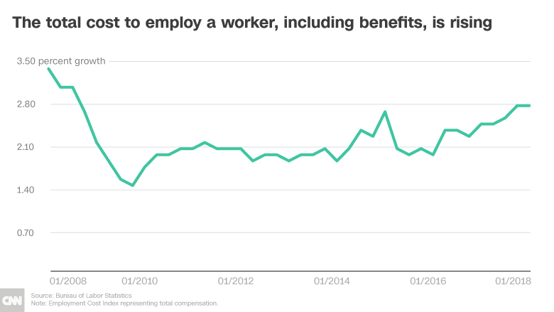 wage growth employer cost chart