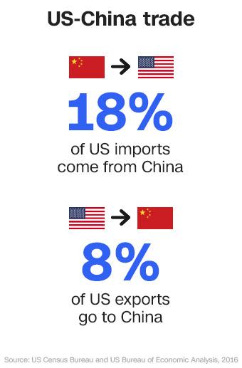China plans tariffs on $60 billion of US products