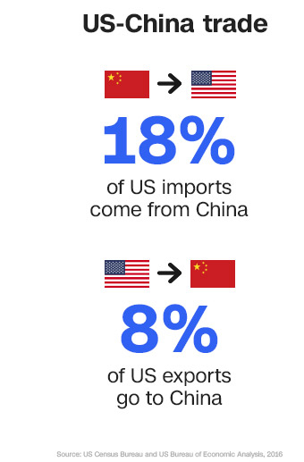 us china trade in story 18 8 percent