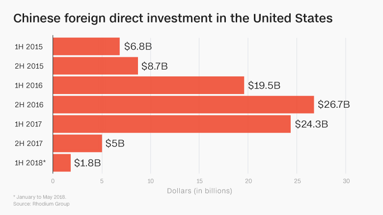chinese investment united states 2018 chart