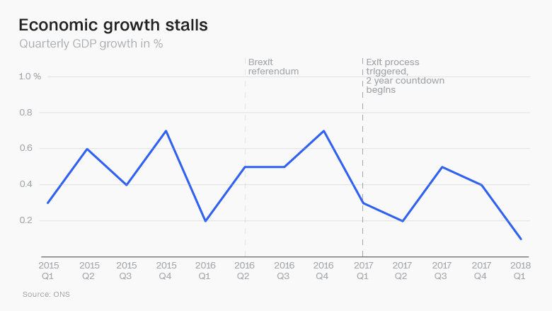 brexit two years economic growth chart
