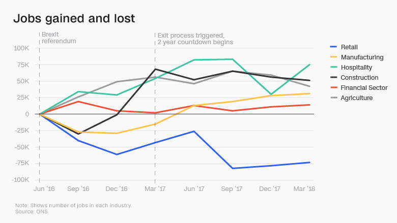 brexit two years jobs gained lost chart