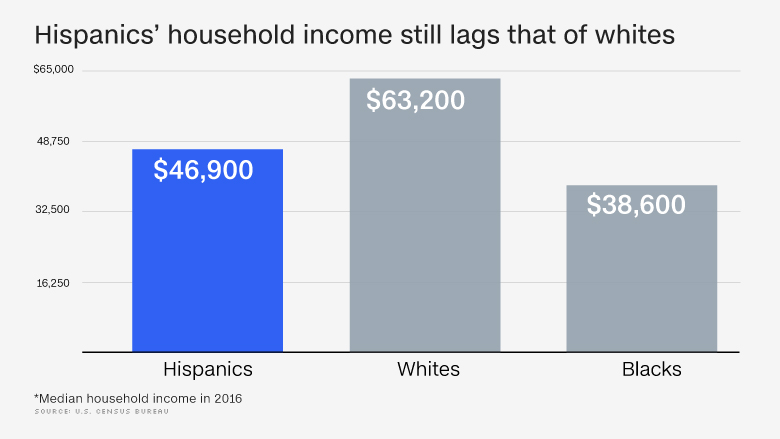 hispanic mobility household income chart 2