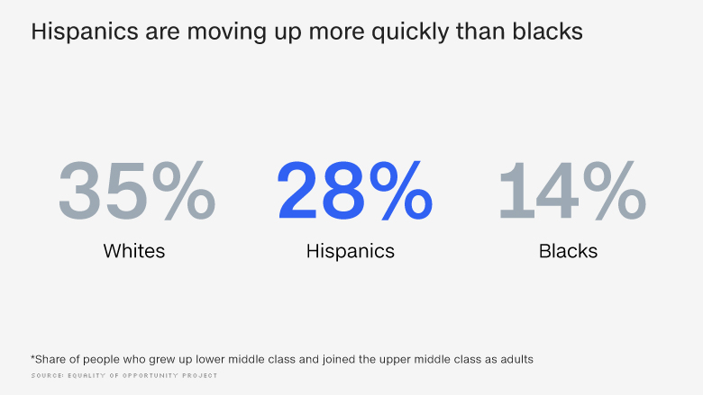 hispanic mobility moving up chart 2