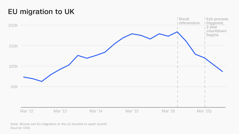 updated brexit two years migration chart
