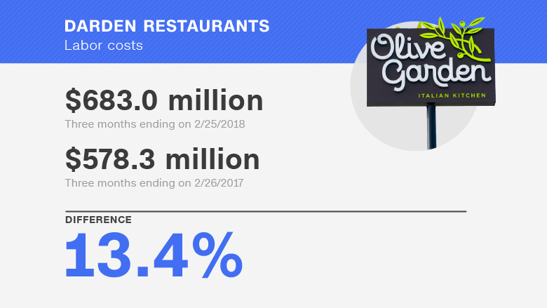 Olive Garden To Go Lifts Darden Profits: What Higher Wages Means For Domino's And McDonald's