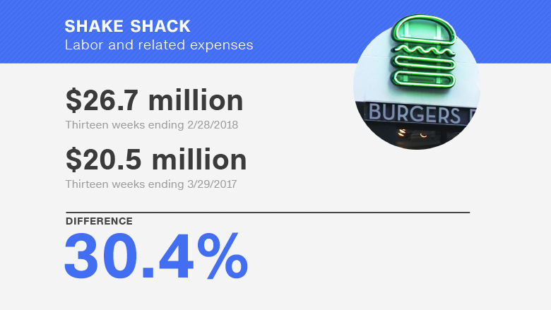 higher wages shake shack chart