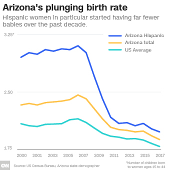 What does America's falling birth rate mean to the economy