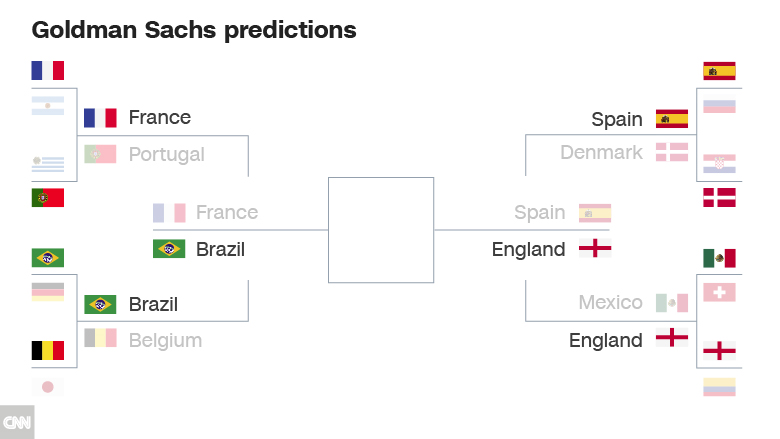 goldman sachs  world cup final will be england versus brazil