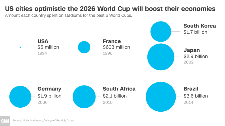 2026 world cup infographic chart