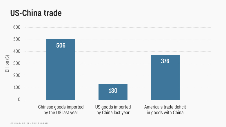 China's Trade Surplus With the USA hits record high
