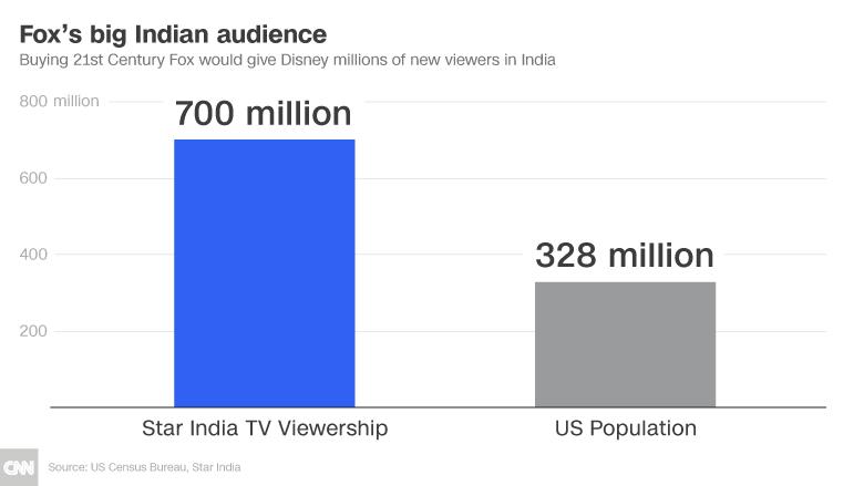 disney india 700 million chart