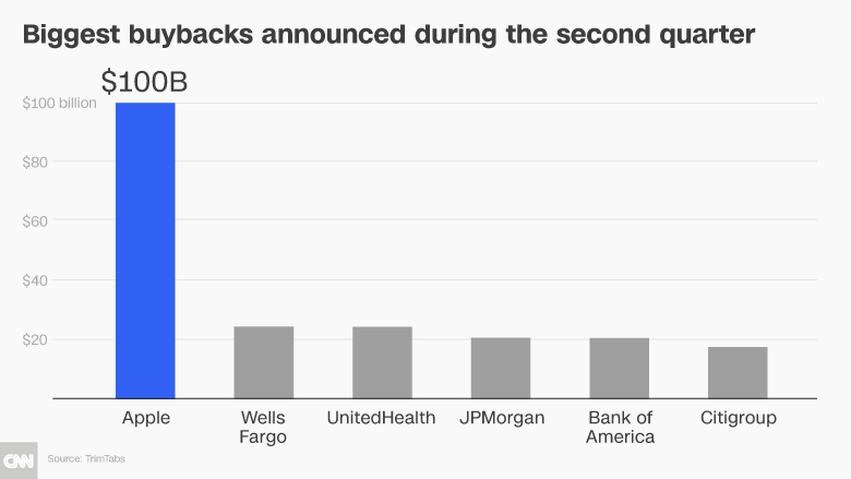 buybacks leaderboard chart