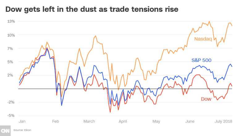dow left in dust chart