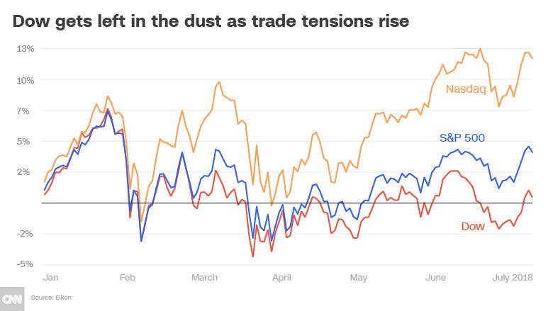 dow left in dust chart