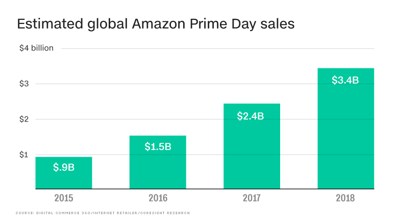 Amazon's much-hyped Prime Day runs into snags swiftly