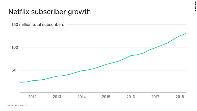 chart netflix subscribers growth