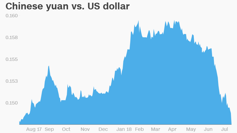 Chinese yuan defies Trump comments, continues slide