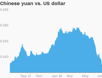 Related China S Yuan Is Weakening Against The Dollar Here What Going On