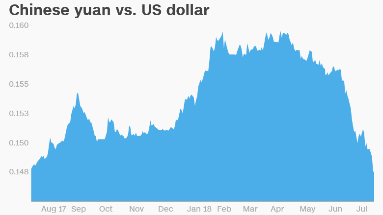 Yuan Chinas Currency Hits Lowest Level Against Us Dollar In Over A