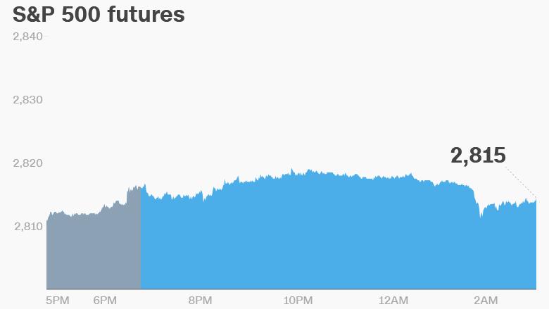premarket stocks futures