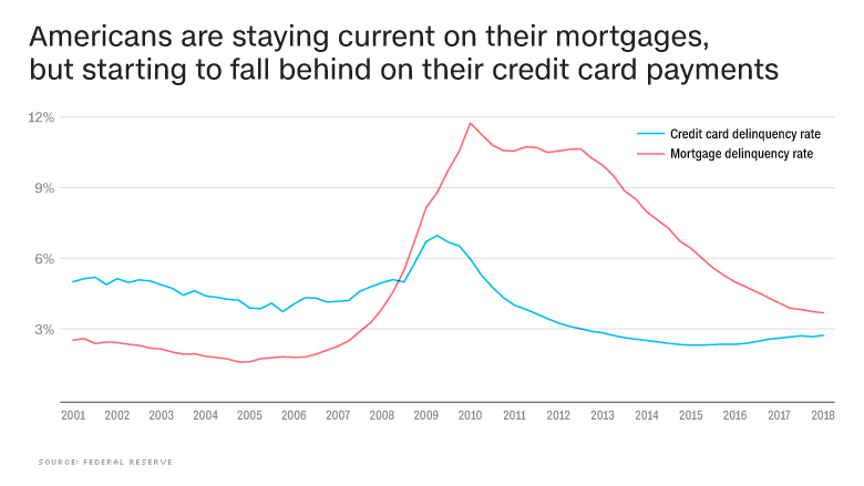 chart state of the economy mortgages
