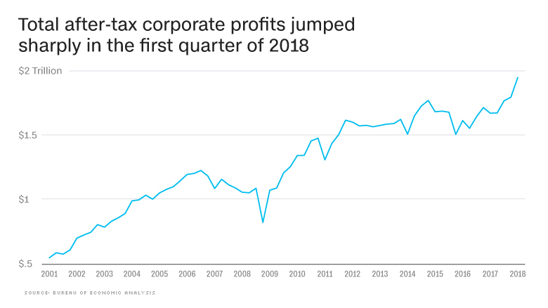chart state of the economy profits