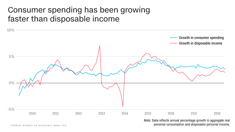 chart state of the economy spending