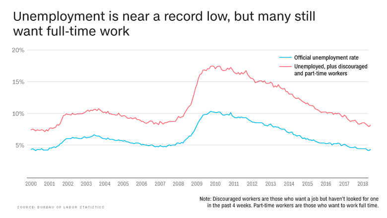 chart state of the economy unemployment