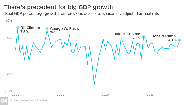 chart state of the economy gdp growth