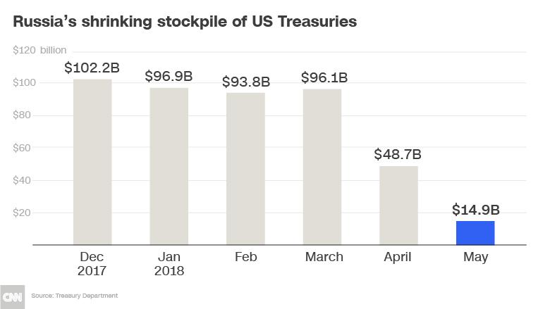 russia us debt chart