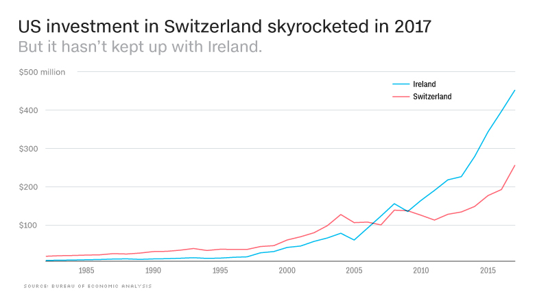 chart switzerland ireland fdi