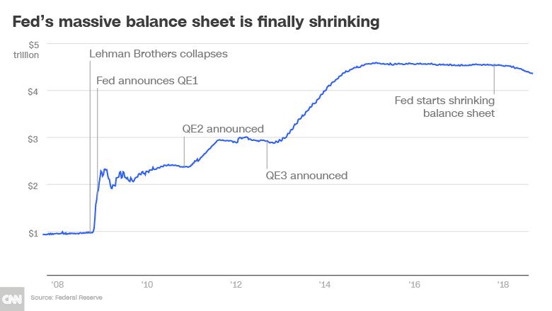 feds massive balance sheet shrinking chart