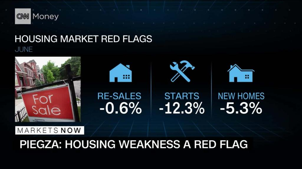 Economist: Housing weakness is a red flag