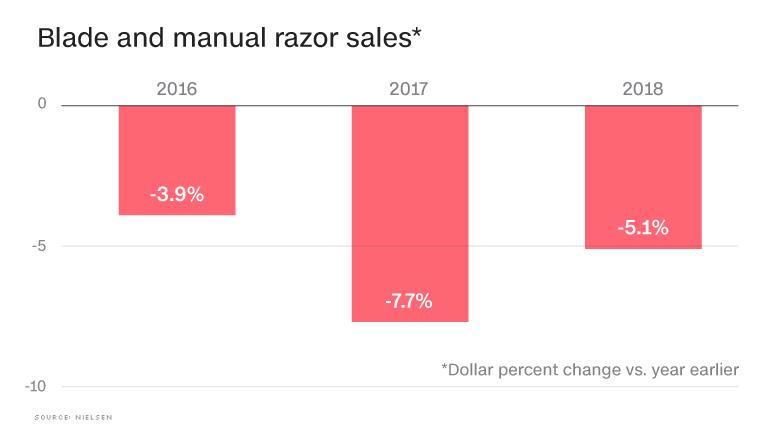 chart razor sales