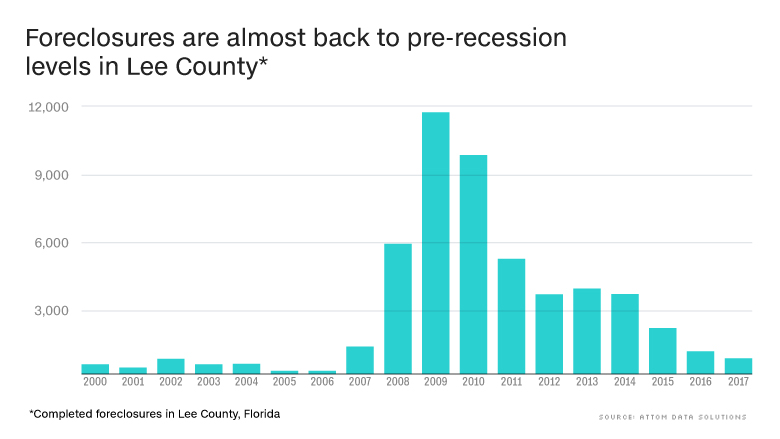 chart florida foreclosures