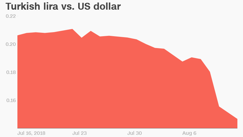 Turkey: Lira crisis rages on with fresh fall against the dollar