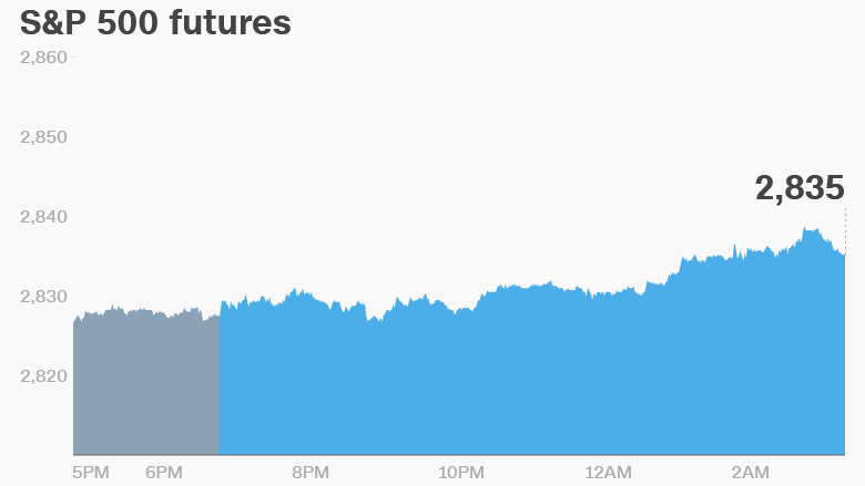 sp500 futures tues